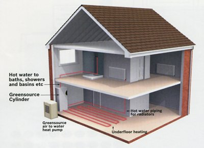 How air to water heat pumps distribute heat